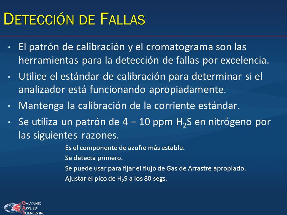 D ETECCIÓN DE F ALLAS El patrón de calibración y el cromatograma son las herramientas para la detección de fallas por excelencia. Utilice el estándar