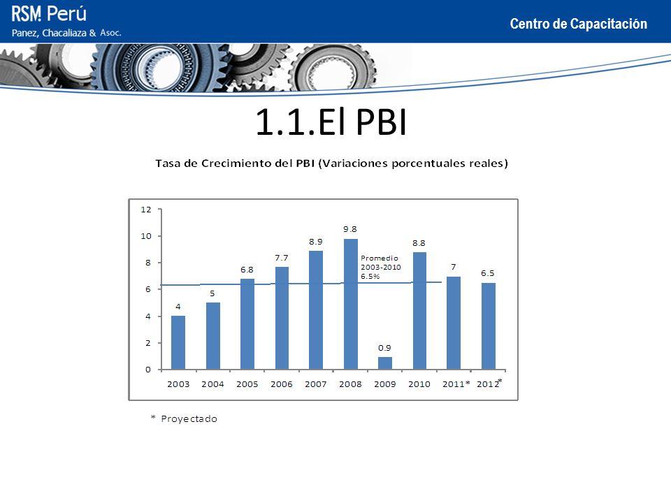 Centro de Capacitación 1.1.El PBI