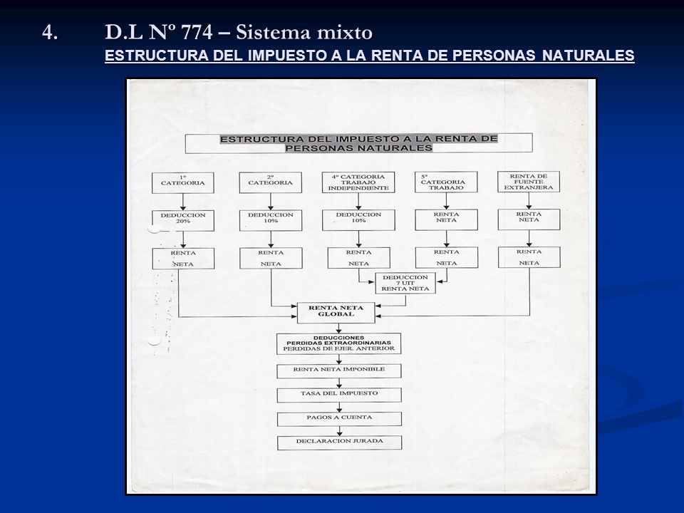 4.D.L Nº 774 – Sistema mixto ESTRUCTURA DEL IMPUESTO A LA RENTA DE PERSONAS NATURALES