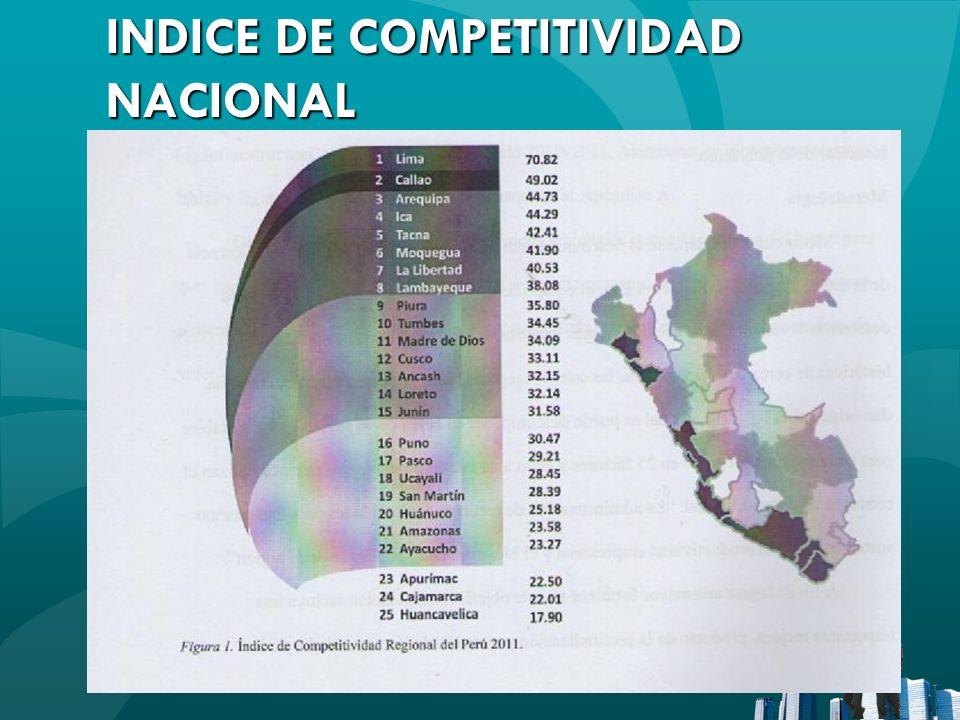 INDICE DE COMPETITIVIDAD NACIONAL