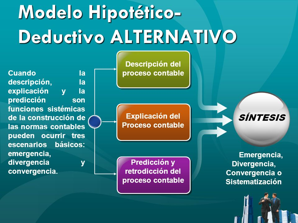 Modelo Hipotético- Deductivo ALTERNATIVO Descripción del proceso contable Explicación del Proceso contable Predicción y retrodicción del proceso conta