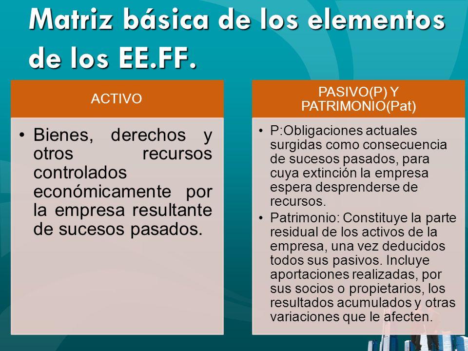 Matriz básica de los elementos de los EE.FF. ACTIVO Bienes, derechos y otros recursos controlados económicamente por la empresa resultante de sucesos