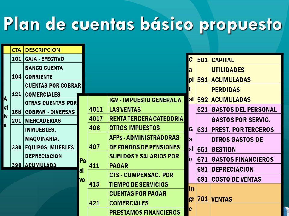 Plan de cuentas básico propuesto CTADESCRIPCION A ct iv o 101CAJA - EFECTIVO 104 BANCO CUENTA CORRIENTE 121 CUENTAS POR COBRAR COMERCIALES 168 OTRAS C
