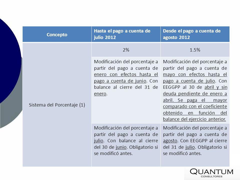 Concepto Hasta el pago a cuenta de julio 2012 Desde el pago a cuenta de agosto 2012 Sistema del Porcentaje (1) 2%1.5% Modificación del porcentaje a pa