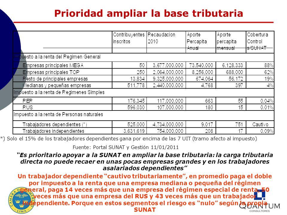 Prioridad ampliar la base tributaria Es prioritario apoyar a la SUNAT en ampliar la base tributaria: la carga tributaria directa no puede recaer en un