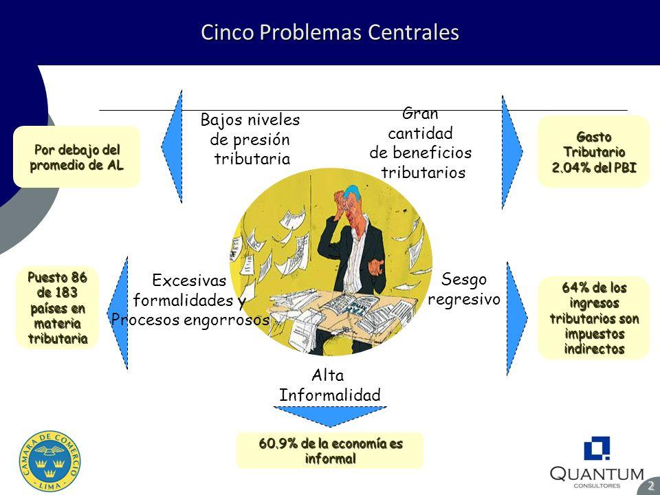 Cinco Problemas Centrales 2 Por debajo del promedio de AL Puesto 86 de 183 países en materia tributaria Gasto Tributario 2.04% del PBI 60.9% de la eco