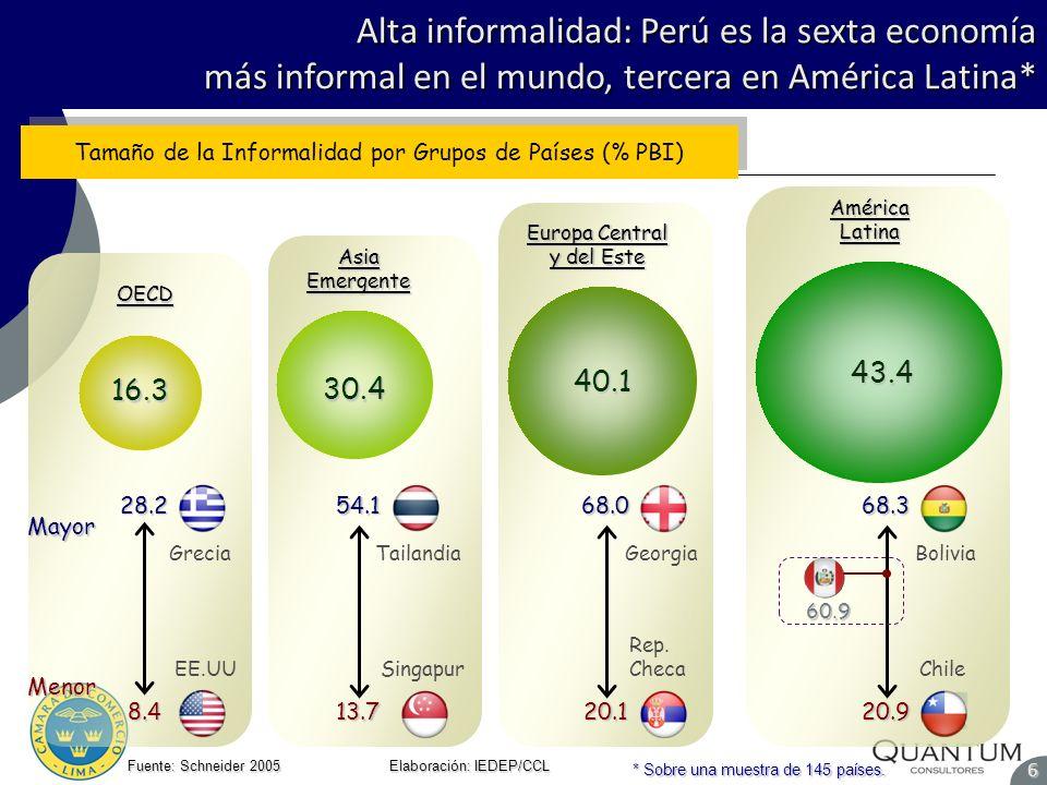 Alta informalidad: Perú es la sexta economía más informal en el mundo, tercera en América Latina* Fuente: Schneider 2005 Elaboración: IEDEP/CCL 6Mayor