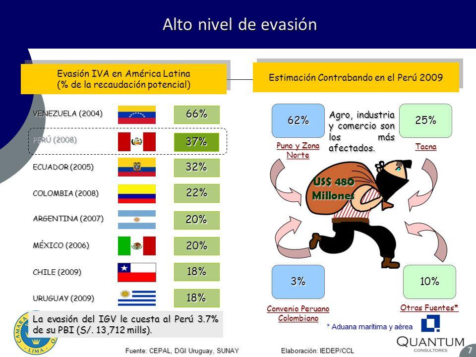 Alto nivel de evasión Alto nivel de evasión Fuente: CEPAL, DGI Uruguay, SUNAY Elaboración: IEDEP/CCL 7 Fuente: BCRP, INEI Estimados 2011-2035: IEDEP/C