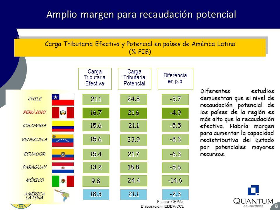 Amplio margen para recaudación potencial Amplio margen para recaudación potencial8 Fuente: CEPAL Elaboración: IEDEP/CCL Carga Tributaria Efectiva y Po