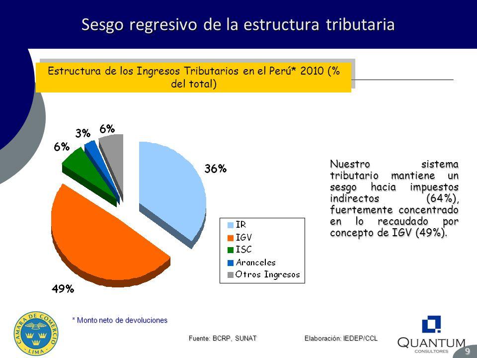 Sesgo regresivo de la estructura tributaria 9 Fuente: BCRP, SUNAT Elaboración: IEDEP/CCL Estructura de los Ingresos Tributarios en el Perú* 2010 (% de