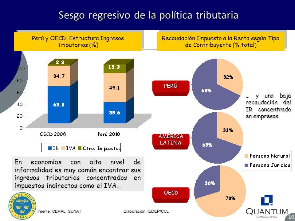 Sesgo regresivo de la política tributaria Sesgo regresivo de la política tributaria810 Fuente: CEPAL, SUNAT Elaboración: IEDEP/CCL Perú y OECD: Estruc