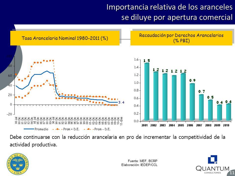 Importancia relativa de los aranceles se diluye por apertura comercial 11 Fuente: MEF, BCRP Elaboración: IEDEP/CCL Tasa Arancelaria Nominal 1980-2011