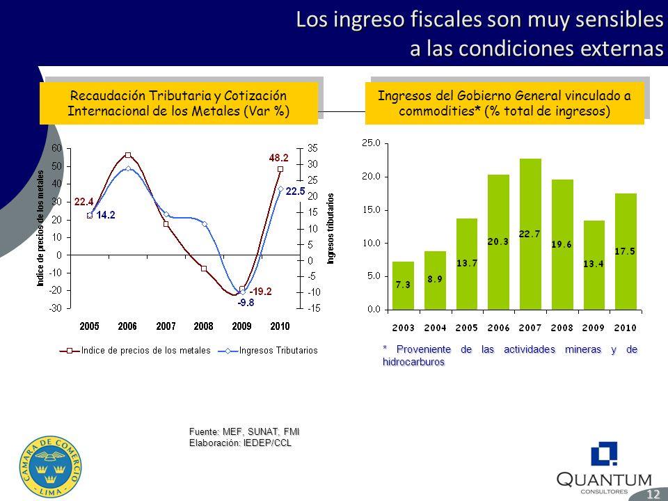Los ingreso fiscales son muy sensibles a las condiciones externas 12 Fuente: MEF, SUNAT, FMI Elaboración: IEDEP/CCL Recaudación Tributaria y Cotizació