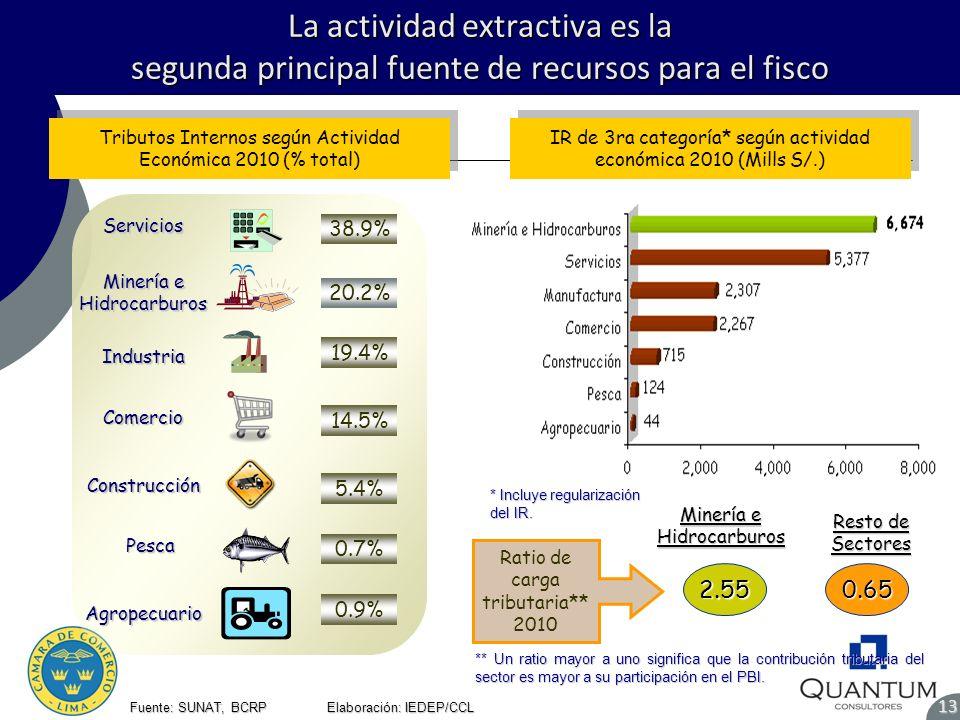 La actividad extractiva es la segunda principal fuente de recursos para el fisco 13 Fuente: SUNAT, BCRP Elaboración: IEDEP/CCL Tributos Internos según