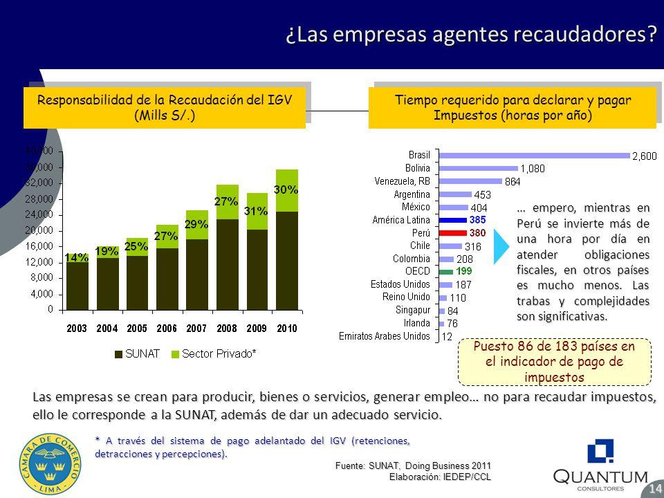¿Las empresas agentes recaudadores? 14 Fuente: SUNAT, Doing Business 2011 Elaboración: IEDEP/CCL Las empresas se crean para producir, bienes o servici
