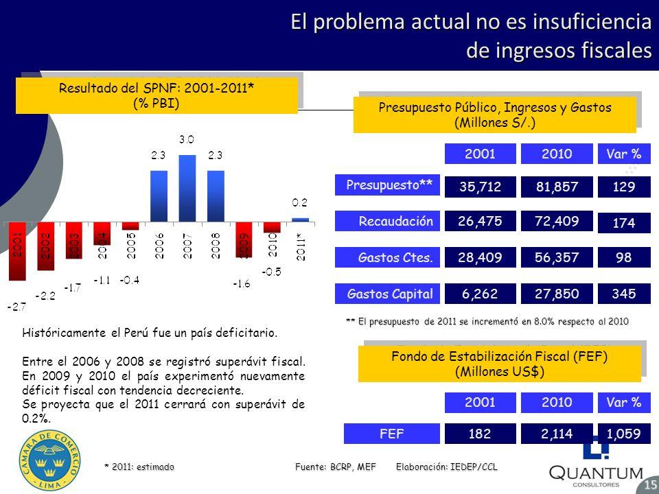 El problema actual no es insuficiencia de ingresos fiscales Resultado del SPNF: 2001-2011* (% PBI) Resultado del SPNF: 2001-2011* (% PBI) Fuente: BCRP