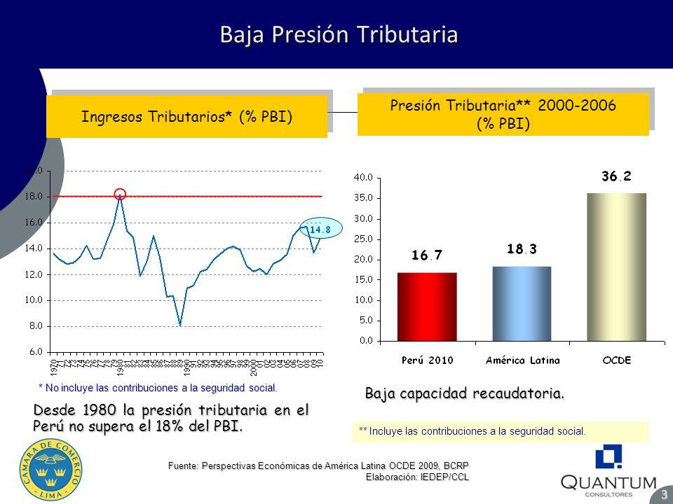 Baja Presión Tributaria Baja Presión Tributaria3 Fuente: Perspectivas Económicas de América Latina OCDE 2009, BCRP Elaboración: IEDEP/CCL Presión Trib