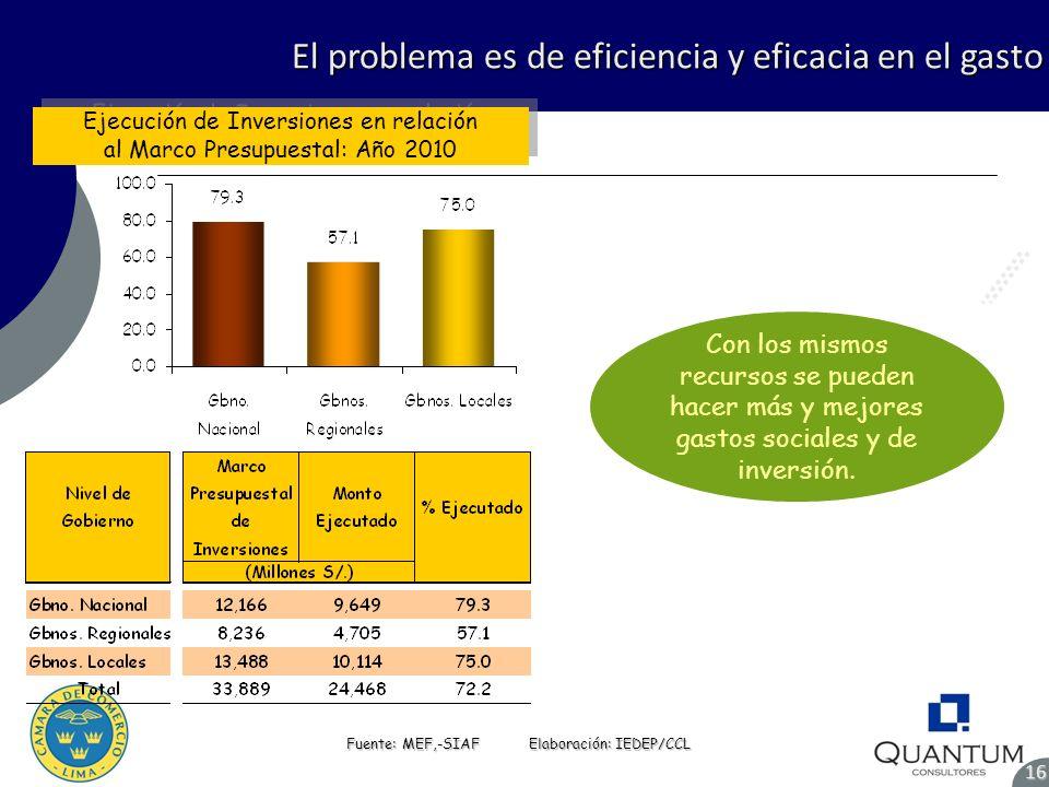 El problema es de eficiencia y eficacia en el gasto Fuente: MEF,-SIAF Elaboración: IEDEP/CCL Ejecución de Inversiones en relación al Marco Presupuesta