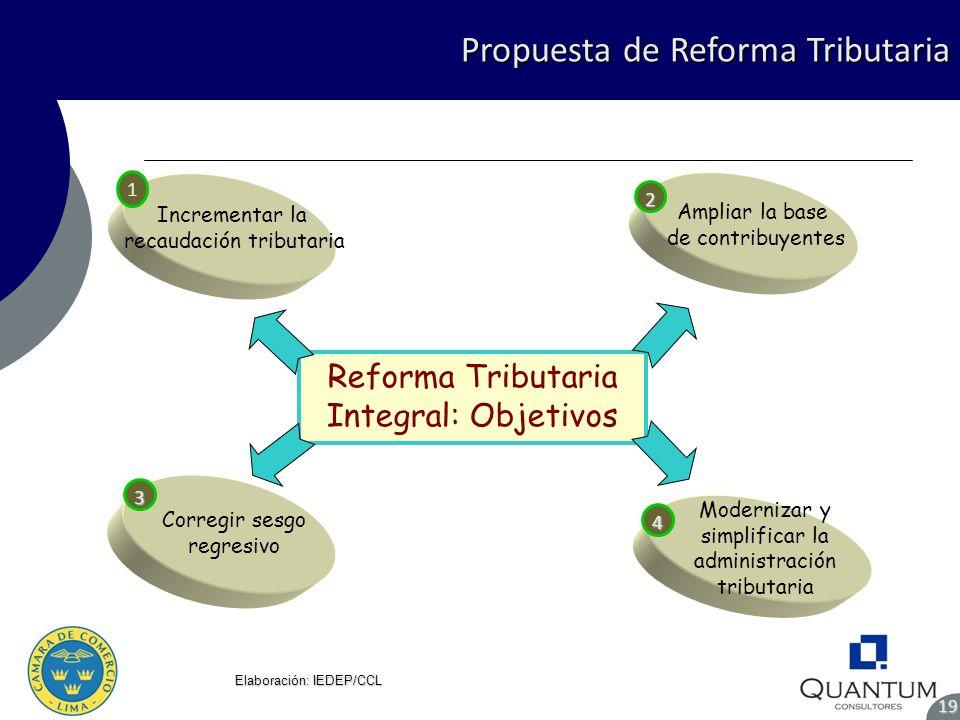 Propuesta de Reforma Tributaria 19 Elaboración: IEDEP/CCL Reforma Tributaria Integral: Objetivos Corregir sesgo regresivo3 Ampliar la base de contribu