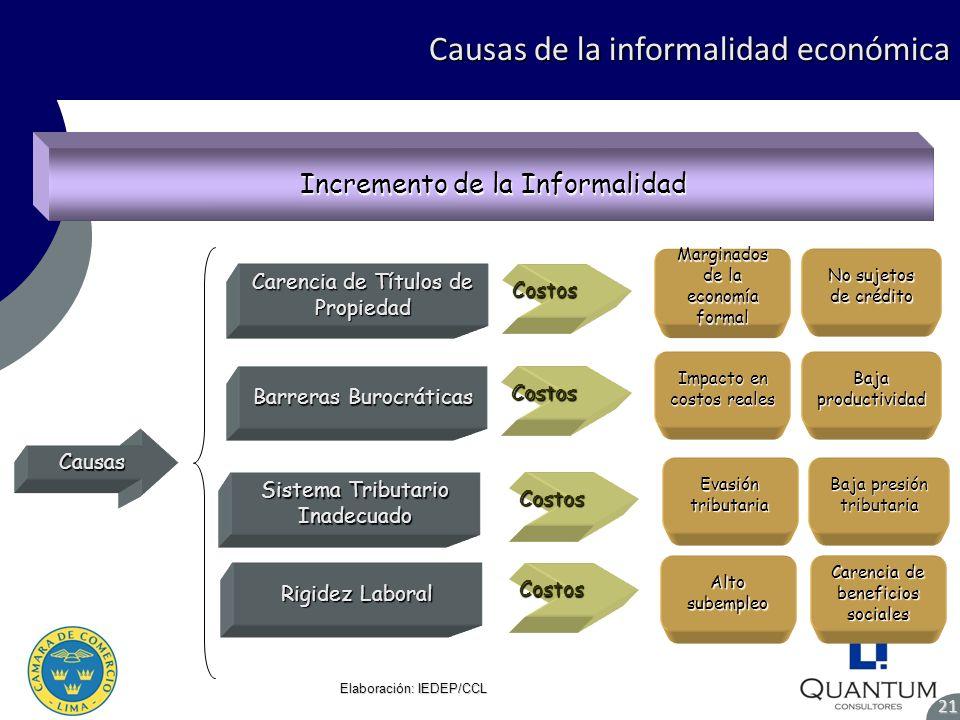 Causas Causas de la informalidad económica 21 Elaboración: IEDEP/CCL Incremento de la Informalidad Sistema Tributario Inadecuado Rigidez Laboral Barre