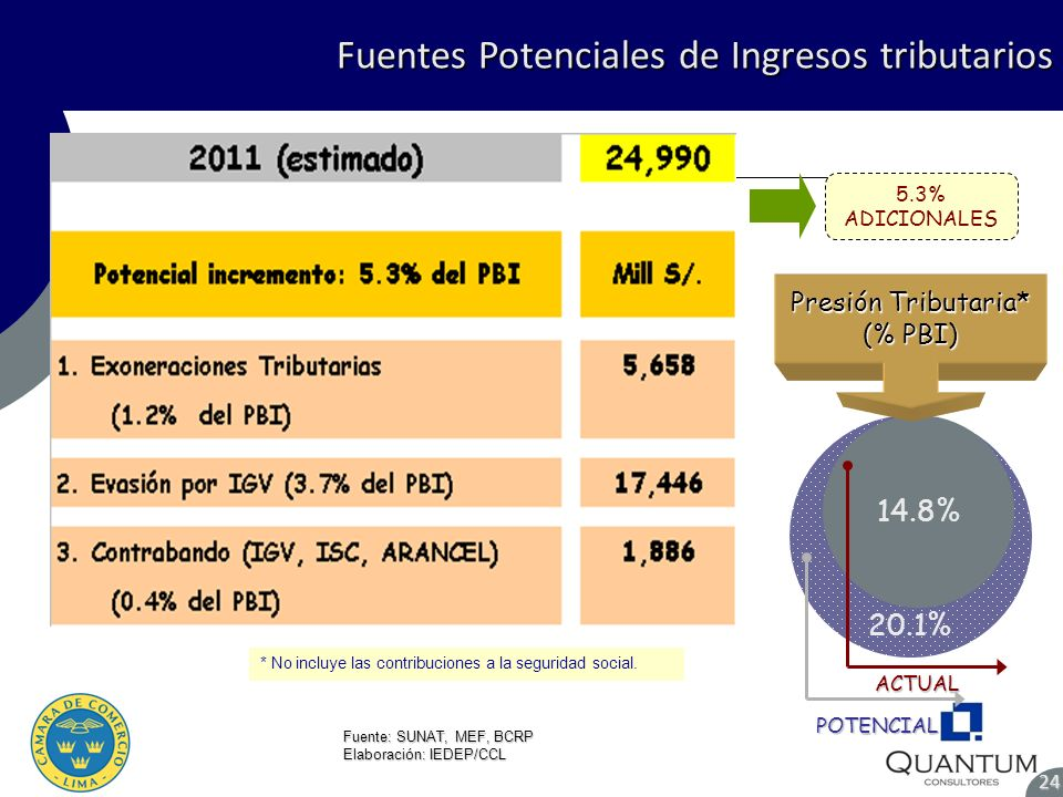 Fuentes Potenciales de Ingresos tributarios 24 Fuente: SUNAT, MEF, BCRP Elaboración: IEDEP/CCL 20.1% 14.8% Presión Tributaria* (% PBI) * No incluye la