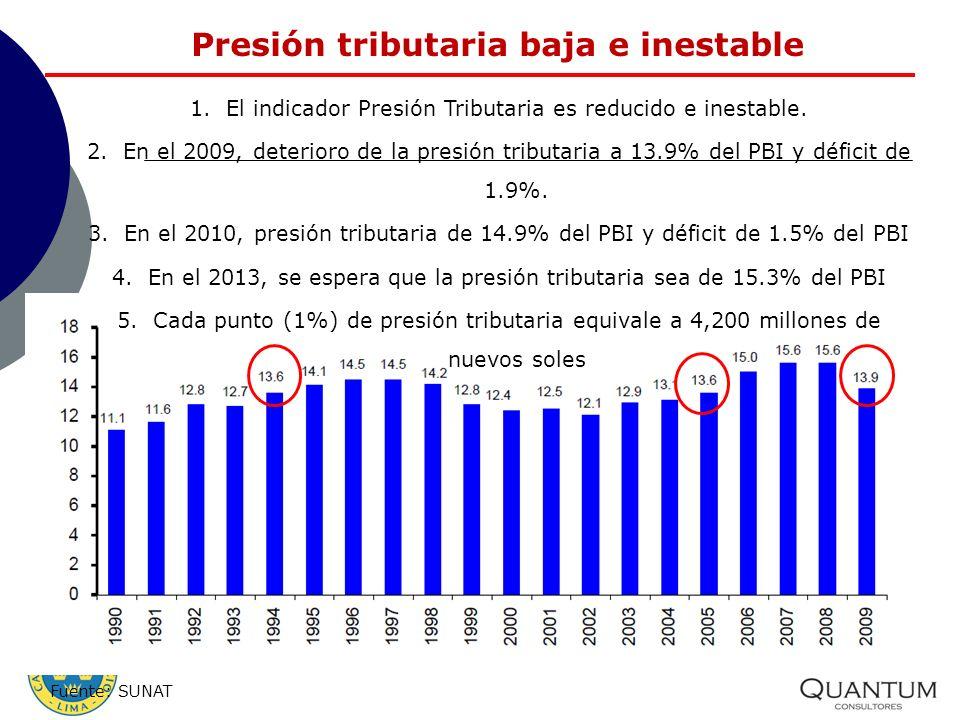 Presión tributaria baja e inestable 1.El indicador Presión Tributaria es reducido e inestable. 2.En el 2009, deterioro de la presión tributaria a 13.9