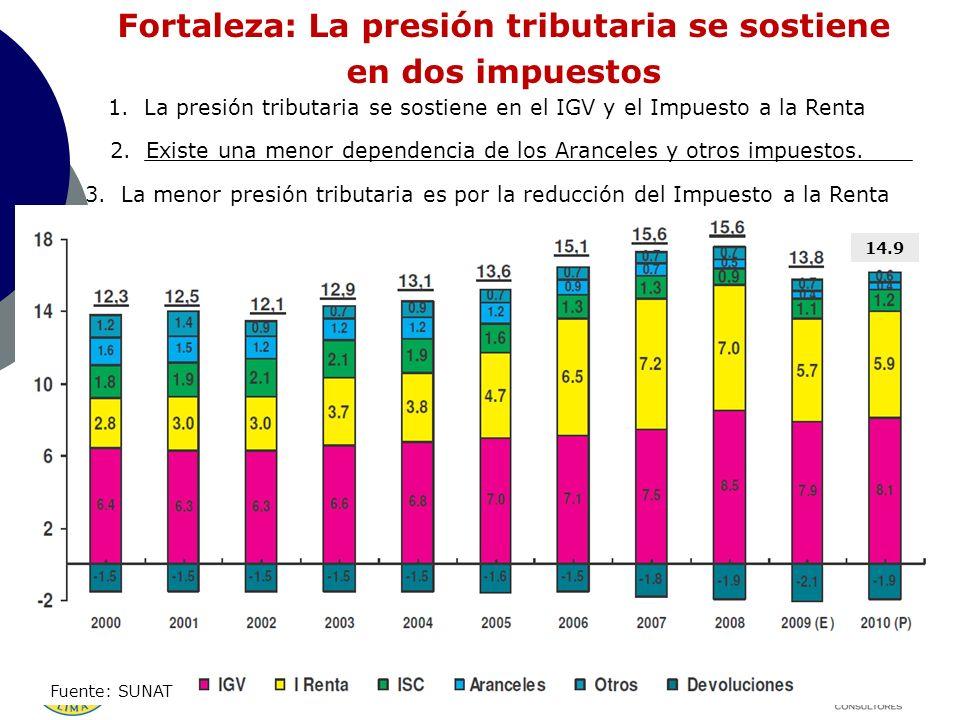 Fortaleza: La presión tributaria se sostiene en dos impuestos 1.La presión tributaria se sostiene en el IGV y el Impuesto a la Renta 2.Existe una meno