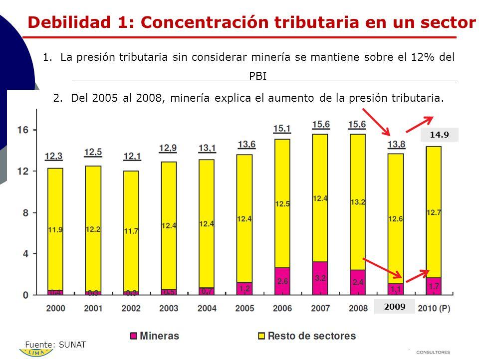 2009 Debilidad 1: Concentración tributaria en un sector 1.La presión tributaria sin considerar minería se mantiene sobre el 12% del PBI 2.Del 2005 al