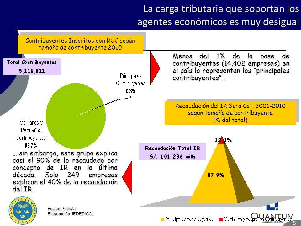La carga tributaria que soportan los agentes económicos es muy desigual 5 Fuente: SUNAT Elaboración: IEDEP/CCL Contribuyentes Inscritos con RUC según