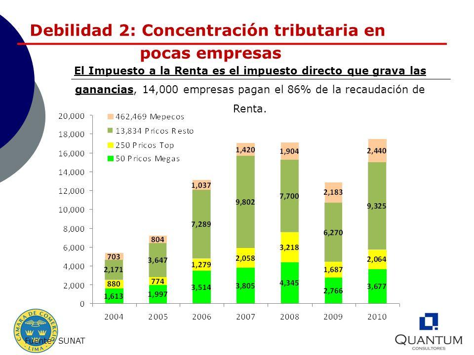 Fortaleza: El IGV crece Debilidad: Se sostiene en sistemas de pago Fuente: SUNAT
