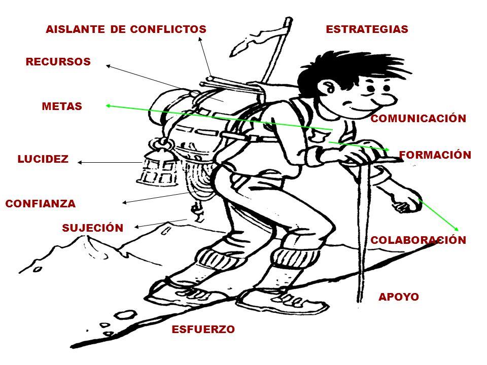 APOYO ESFUERZO RECURSOS CONFIANZA LUCIDEZ SUJECIÓN COLABORACIÓN FORMACIÓN COMUNICACIÓN ESTRATEGIASAISLANTE DE CONFLICTOS METAS