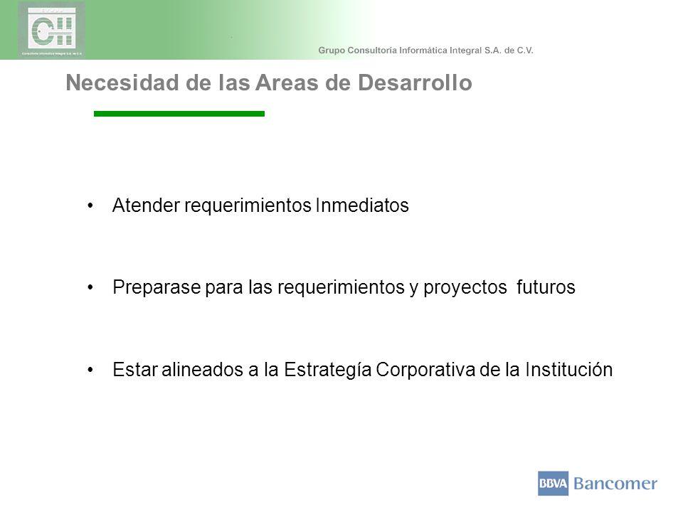 Atender requerimientos Inmediatos Preparase para las requerimientos y proyectos futuros Estar alineados a la Estrategía Corporativa de la Institución Necesidad de las Areas de Desarrollo