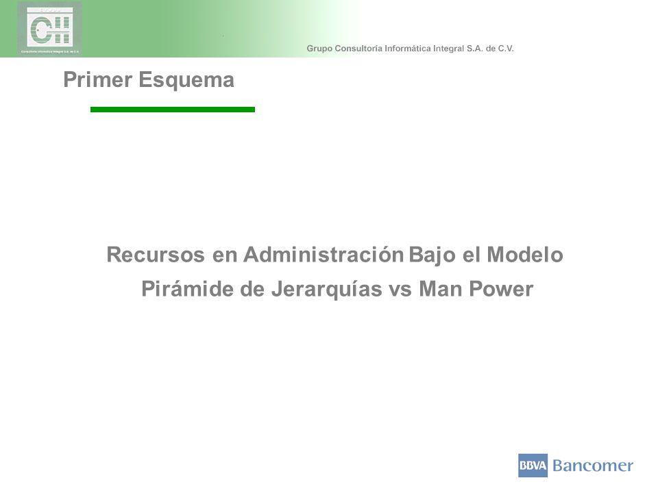 Recursos en Administración Bajo el Modelo Pirámide de Jerarquías vs Man Power Primer Esquema