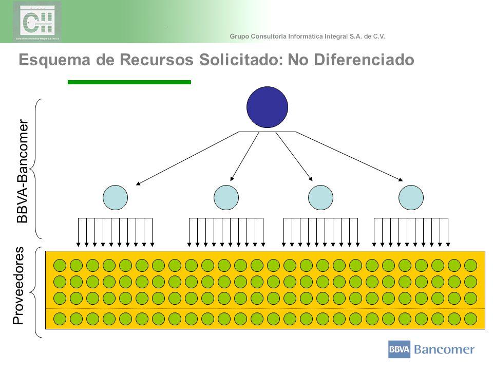 Esquema de Recursos Solicitado: No Diferenciado BBVA-Bancomer Proveedores