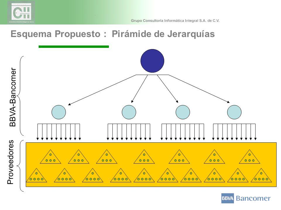 BBVA-Bancomer Proveedores Esquema Propuesto : Pirámide de Jerarquías