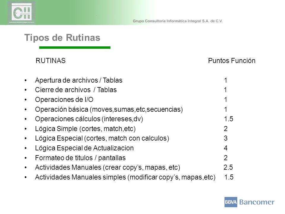 Tipos de Rutinas RUTINAS Puntos Función Apertura de archivos / Tablas 1 Cierre de archivos / Tablas 1 Operaciones de I/O 1 Operación básica (moves,sumas,etc,secuencias) 1 Operaciones cálculos (intereses,dv) 1.5 Lógica Simple (cortes, match,etc) 2 Lógica Especial (cortes, match con calculos) 3 Lógica Especial de Actualizacion 4 Formateo de titulos / pantallas 2 Actividades Manuales (crear copys, mapas, etc) 2.5 Actividades Manuales simples (modificar copys, mapas,etc) 1.5
