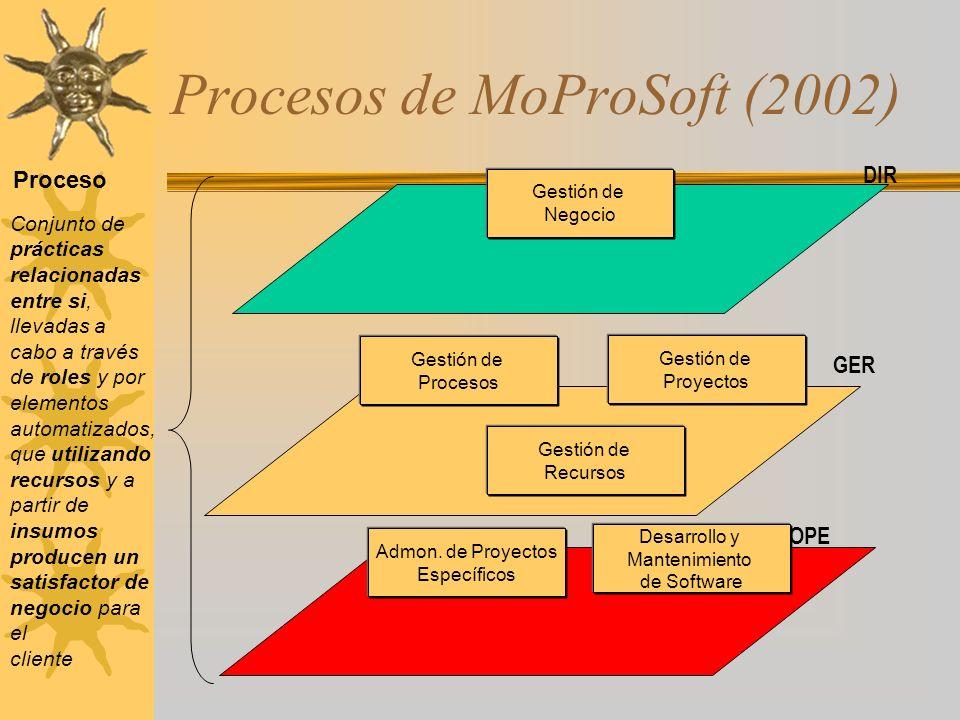 Procesos de MoProSoft (2002) Gestión de Negocio GER Gestión de Proyectos Gestión de Recursos OPE Desarrollo y Mantenimiento de Software DIR Gestión de