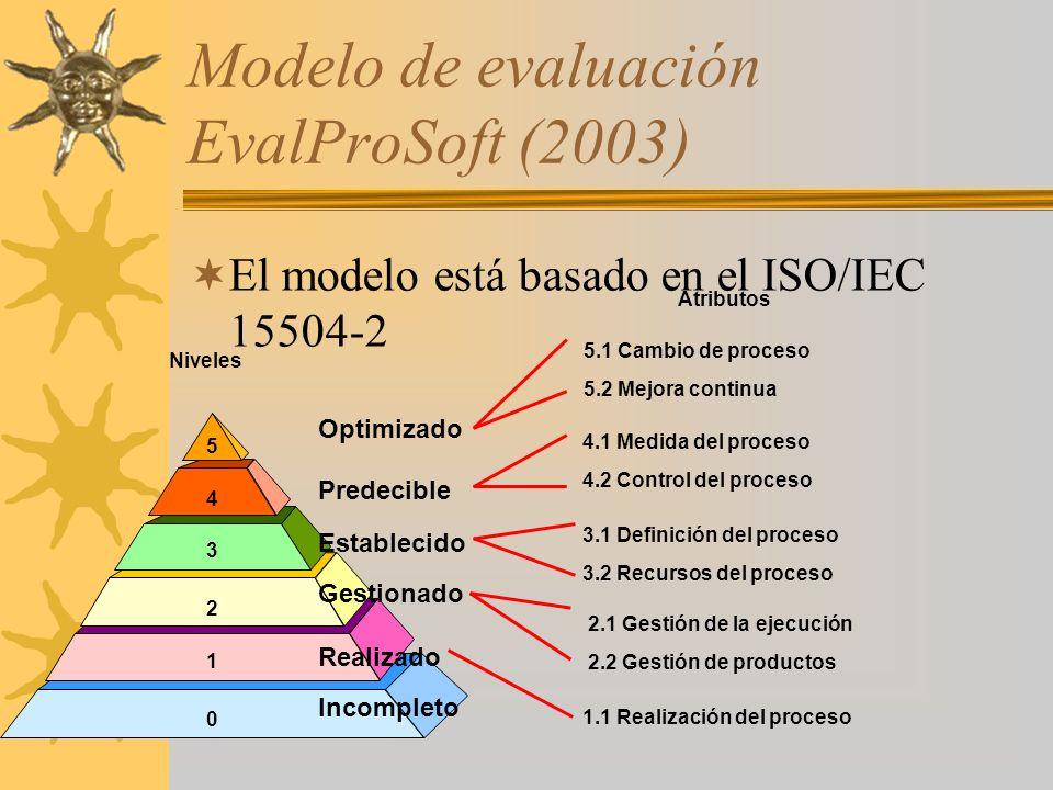Modelo de evaluación EvalProSoft (2003) El modelo está basado en el ISO/IEC 15504-2 Atributos 5 4 3 2 1 0 Optimizado 5.1 Cambio de proceso 5.2 Mejora