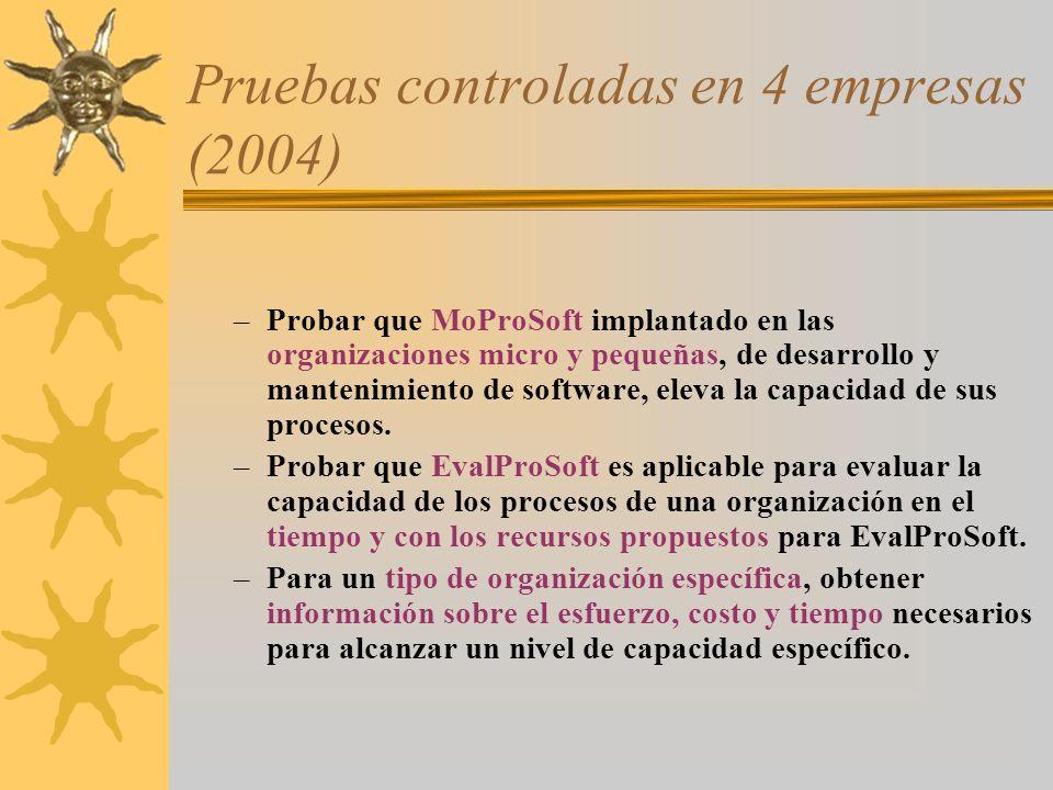 Pruebas controladas en 4 empresas (2004) –Probar que MoProSoft implantado en las organizaciones micro y pequeñas, de desarrollo y mantenimiento de sof