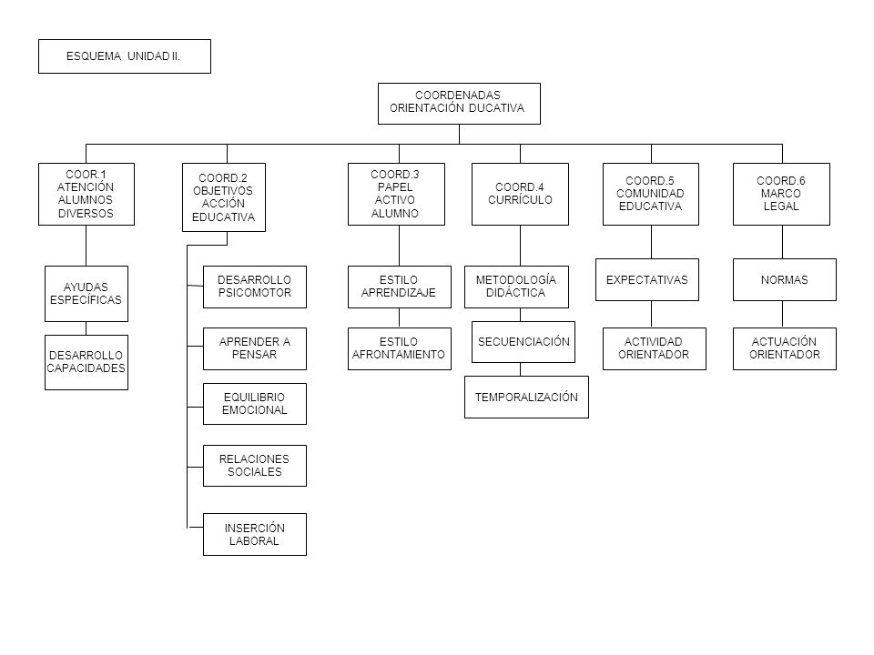 INDIVIDUAL GRUPAL PROGRAMAS ANEXOS MODELOS INTERVENCIÓN PSICOPEDAGÓGICA DIRECTA O COUNSELING RELACIÓN CONSULTOR Y CONSULTANTE CONSULTIVO O GABINETE COLABORATIVO Y PROGRAMAS ECOLÓGICO CORTE TERAPÉUTICO DISEÑO PROGRAMAS INTERVENCIÓN ACCIONES EDUCATIVAS PLANTEAR ACTIVIDADES DESCONTEXTUALIZADOS PARTICIPA COMUNIDAD EDUCATIVA TRABAJO COORDINADO E INTEGRADO ESQUEMA UNIDAD II.
