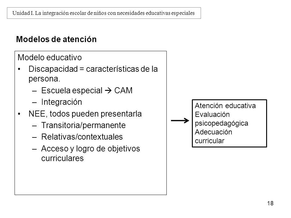 Modelo educativo Discapacidad = características de la persona. –Escuela especial CAM –Integración NEE, todos pueden presentarla –Transitoria/permanent