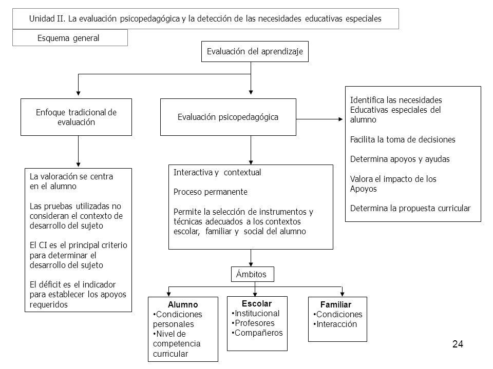 24 Esquema general Evaluación del aprendizaje Enfoque tradicional de evaluación Evaluación psicopedagógica Identifica las necesidades Educativas espec