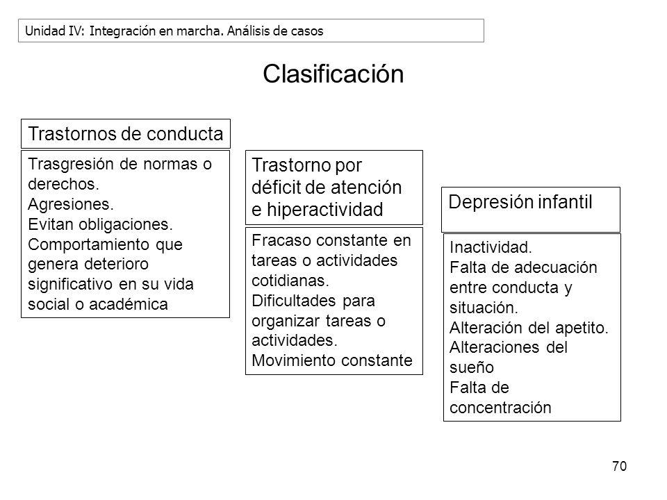 Clasificación Depresión infantil 70 Trastornos de conducta Trastorno por déficit de atención e hiperactividad Trasgresión de normas o derechos. Agresi