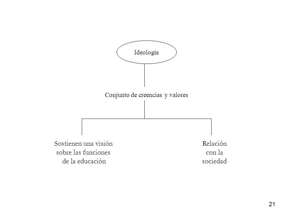 21 Ideología Conjunto de creencias y valores Sostienen una visión sobre las funciones de la educación Relación con la sociedad