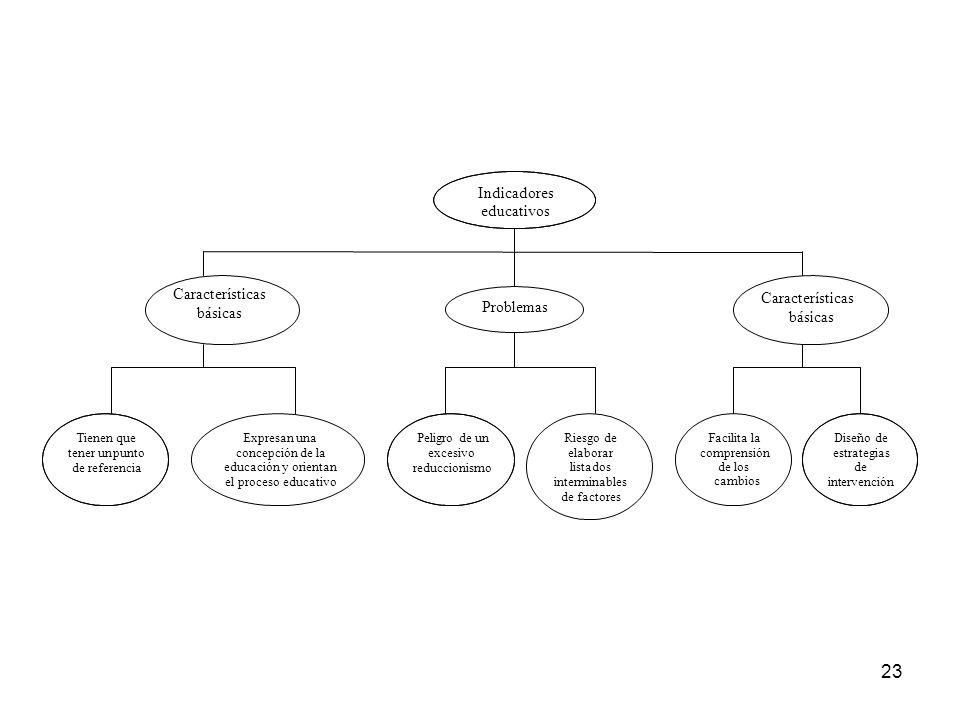 23 Indicadores educativos Características básicas Problemas Características básicas Tienen que tener unpunto de referencia Expresan una concepción de