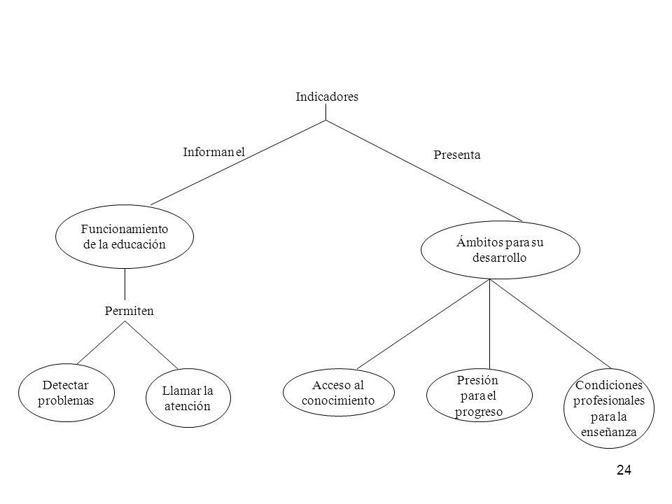 24 Indicadores Informan el Presenta Funcionamiento de la educación Ámbitos para su desarrollo Permiten Detectar problemas Llamar la atención Acceso al