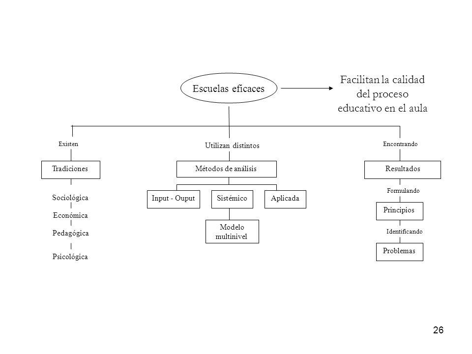 26 Existen Encontrando Tradiciones Sociológica Económica Pedagógica Psicológica Métodos de análisis Input- Ouput Sistémico Aplicada Modelo multinivel
