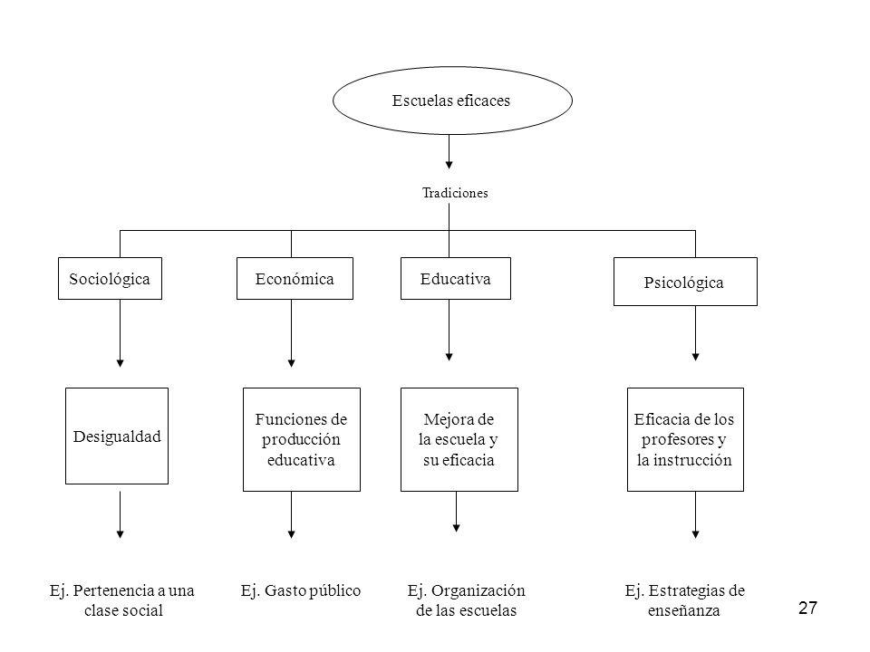 27 Escuelas eficaces Tradiciones SociológicaEconómica Educativa Psicológica Desigualdad Funciones de producción educativa Mejora de la escuela y su ef
