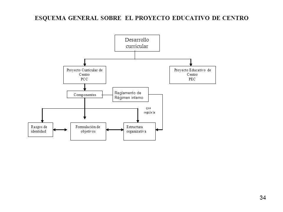 34 ESQUEMA GENERAL SOBRE EL PROYECTO EDUCATIVO DE CENTRO Proyecto Curricular de Centro PCC Proyecto Educativo de Centro PEC Componentes Rasgos de iden