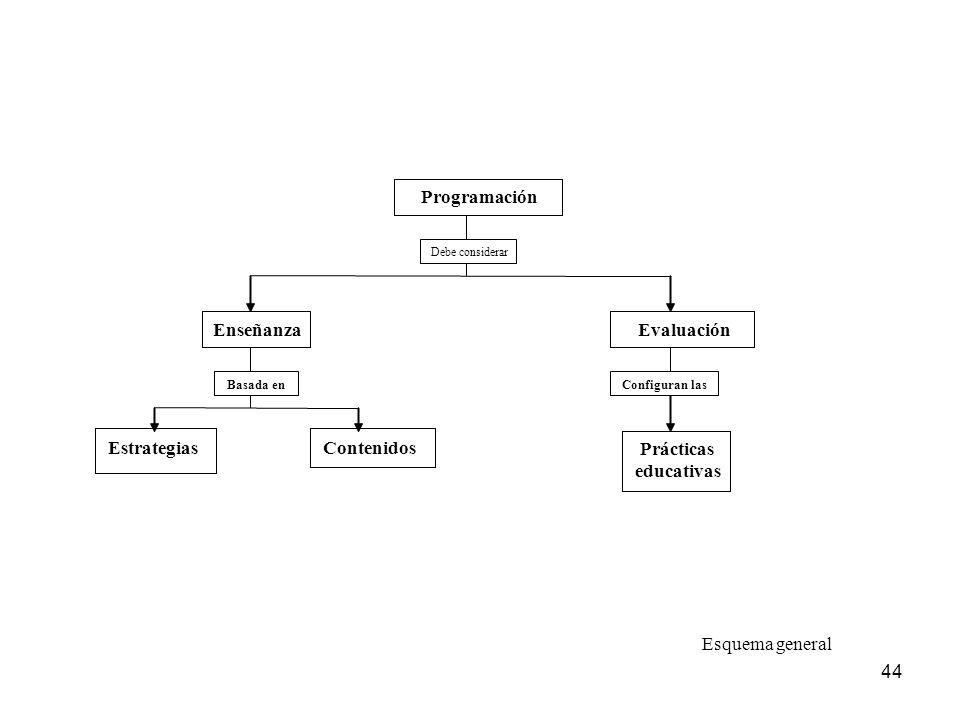 44 Programación Debe considerar Enseñanza Evaluación Estrategias Contenidos Basada en Configuran las Prácticas educativas Esquema general